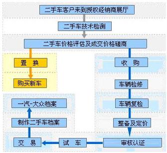 汽车零部件设计流程图