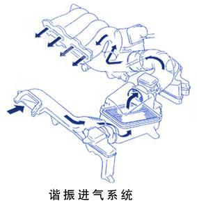 进气系统由空气滤清器,空气流量计,进气压力传感器,节气门体,附加